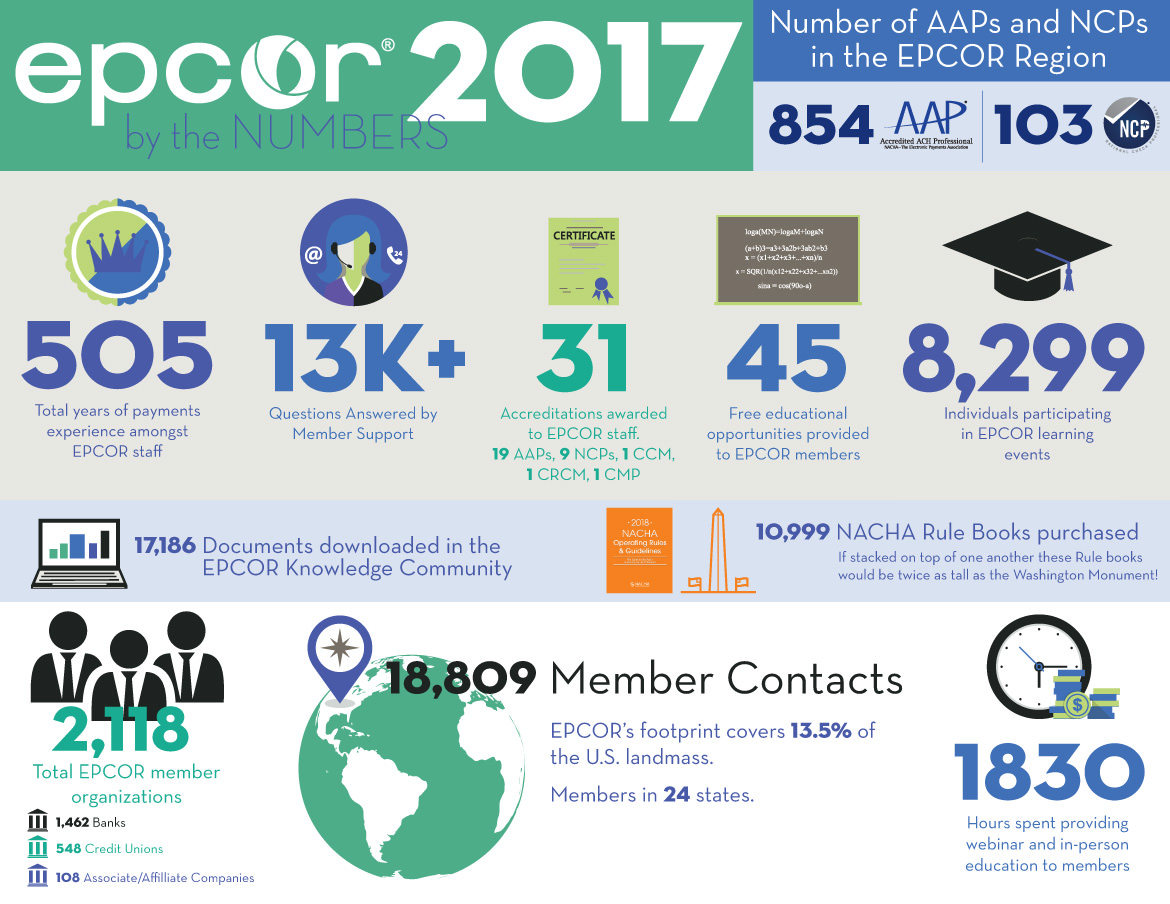 EPCOR by the Numbers 2017